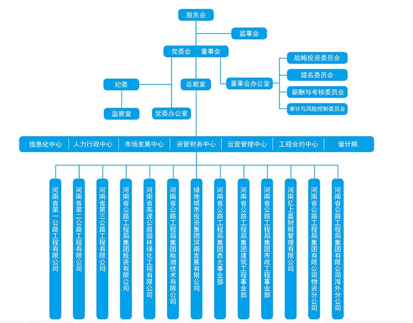 范广宇版--组织机构框图.jpg